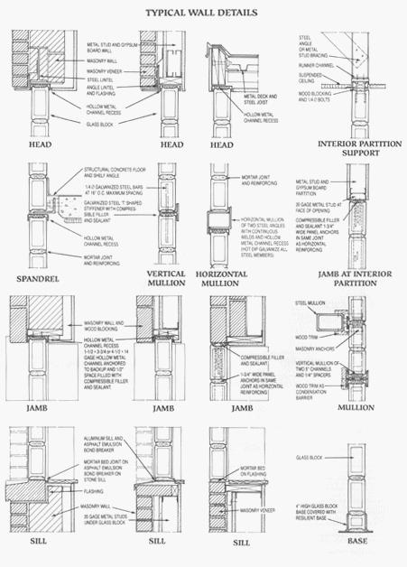 Glass Blocks Etc Online Glass Block Installation Guide